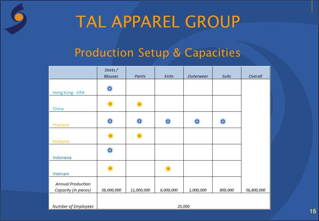 15 TAL APPAREL GROUP Production Setup & Capacities