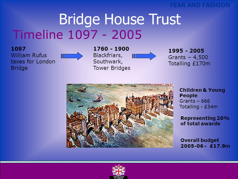 FEAR AND FASHION 1097 William Rufus taxes for London Bridge 1760 - 1900 Blackfriars, Southwark, Tower Bridges 1995 - 2005 Grants – 4,500 Totalling £170m Timeline 1097 - 2005 Representing 20% of total awards Overall budget 2005-06 - £17.9m Children & Young People Grants – 666 Totalling - £34m Bridge House Trust