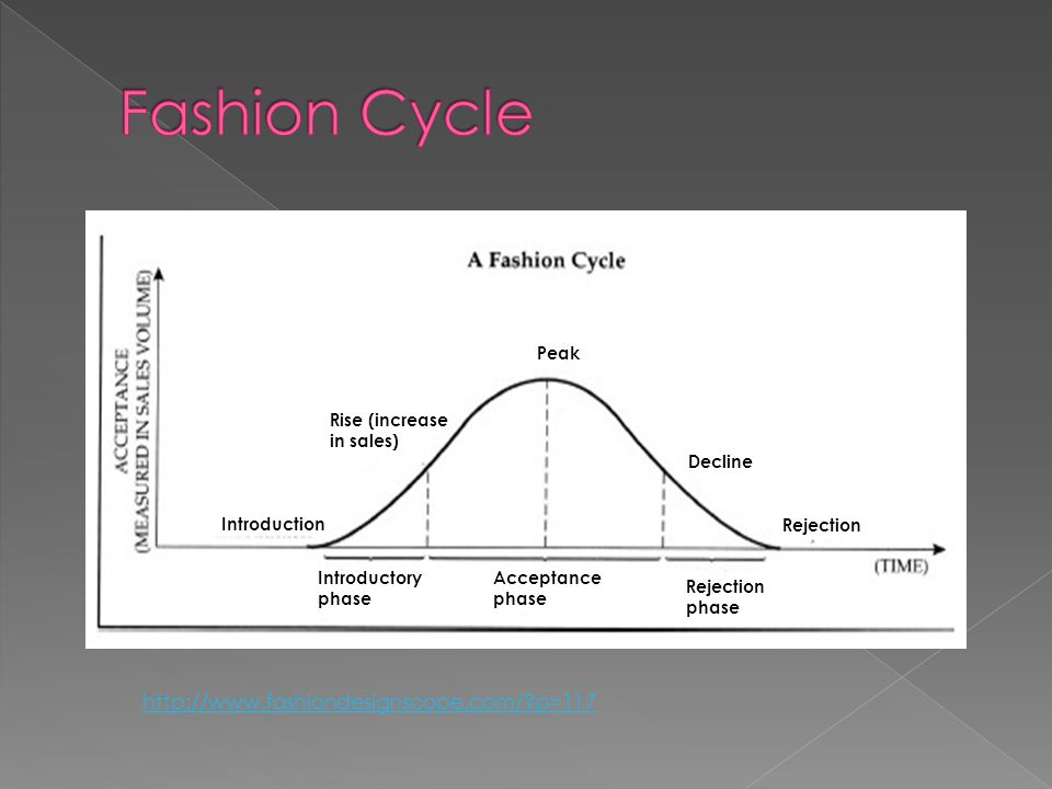 Introductory phase Acceptance phase Rejection phase Introduction Rise (increase in sales) Peak Decline Rejection http://www.fashiondesignscope.com/ p=117