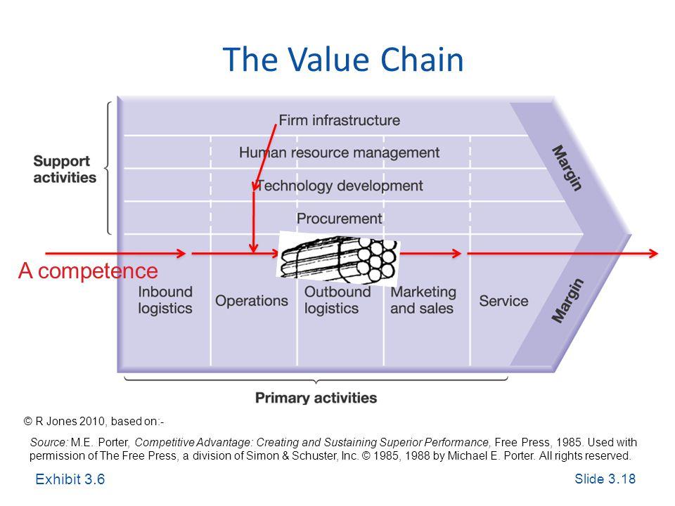 Slide 3. 18 Exploring Corporate Strategy, Seventh Edition, © Pearson Education Ltd 2005 The Value Chain Source: M.E. Porter, Competitive Advantage: Cr