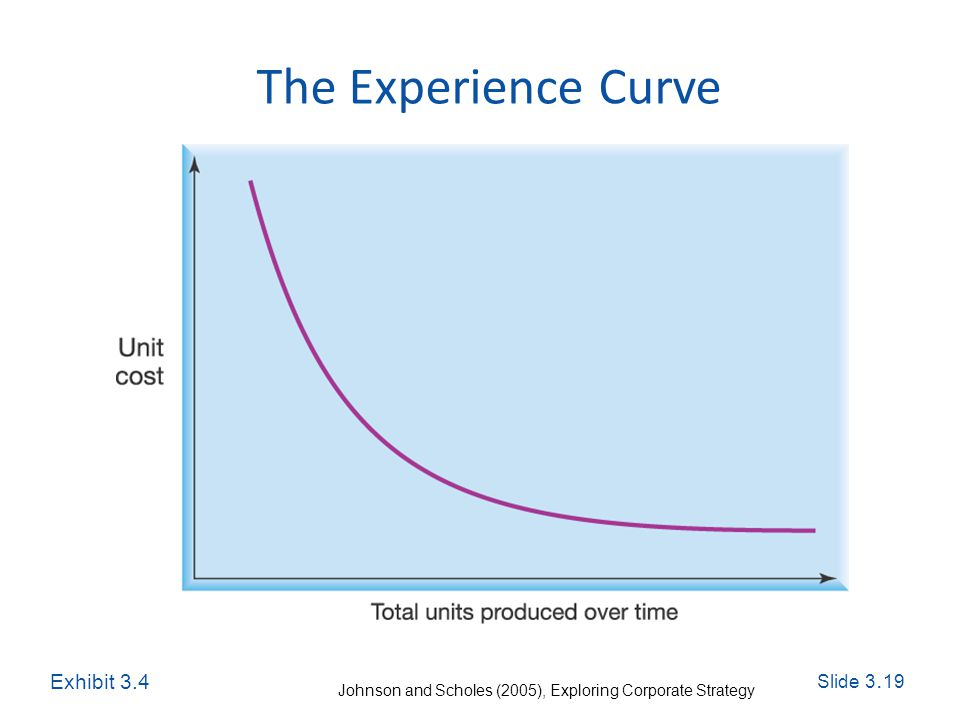 Slide 3. 19 Exploring Corporate Strategy, Seventh Edition, © Pearson Education Ltd 2005 The Experience Curve Exhibit 3.4 Johnson and Scholes (2005), E