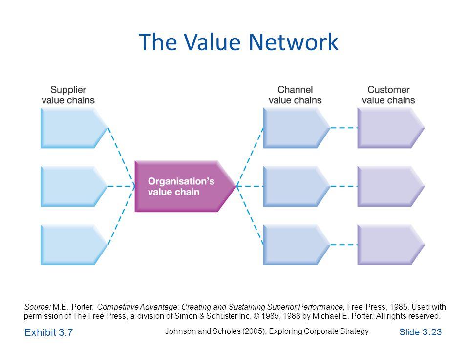 Slide 3. 23 Exploring Corporate Strategy, Seventh Edition, © Pearson Education Ltd 2005 The Value Network Source: M.E. Porter, Competitive Advantage: