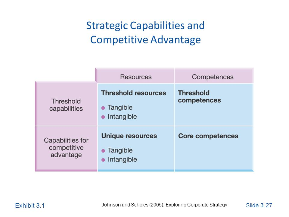 Slide 3. 27 Exploring Corporate Strategy, Seventh Edition, © Pearson Education Ltd 2005 Strategic Capabilities and Competitive Advantage Exhibit 3.1 J