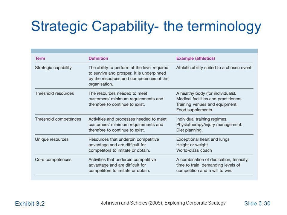Slide 3. 30 Exploring Corporate Strategy, Seventh Edition, © Pearson Education Ltd 2005 Strategic Capability- the terminology Exhibit 3.2 Johnson and