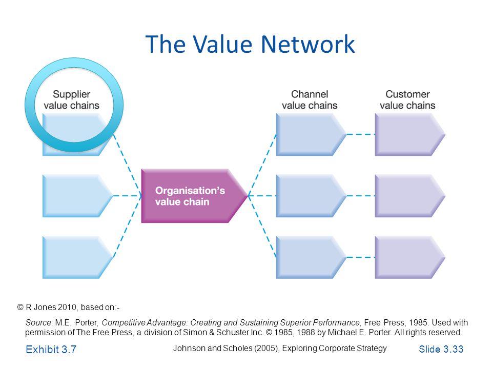 Slide 3. 33 Exploring Corporate Strategy, Seventh Edition, © Pearson Education Ltd 2005 The Value Network Source: M.E. Porter, Competitive Advantage: