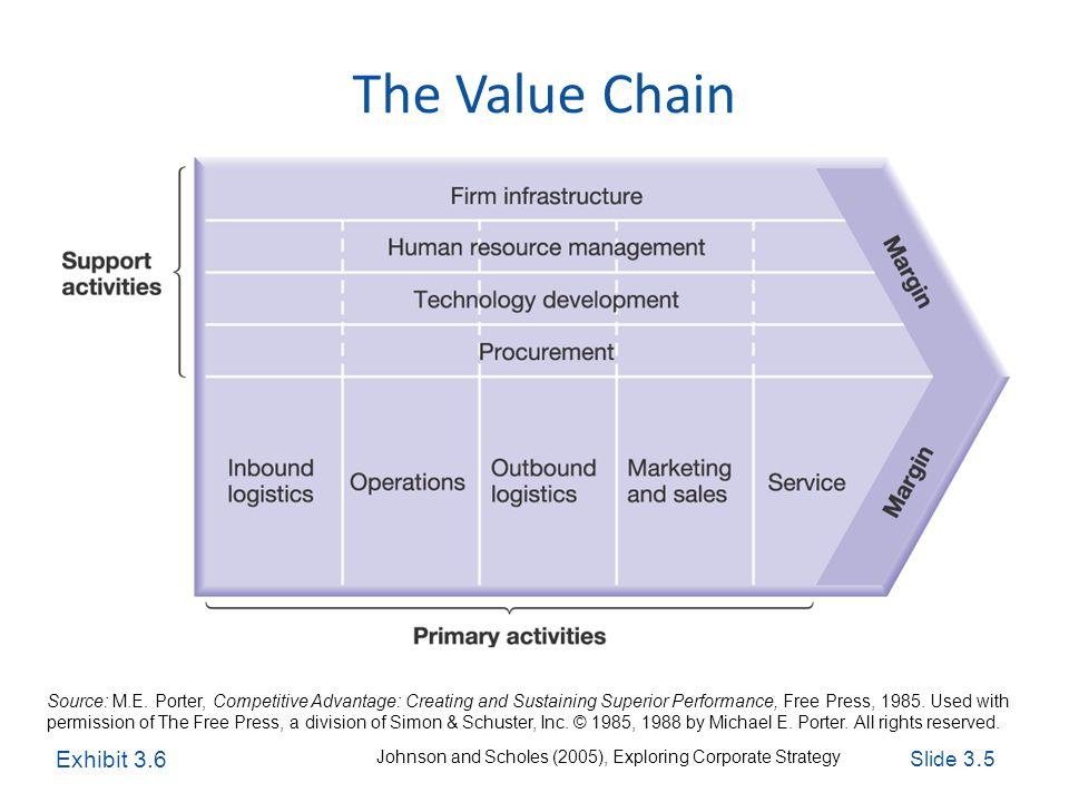 Slide 3. 5 Exploring Corporate Strategy, Seventh Edition, © Pearson Education Ltd 2005 The Value Chain Source: M.E. Porter, Competitive Advantage: Cre