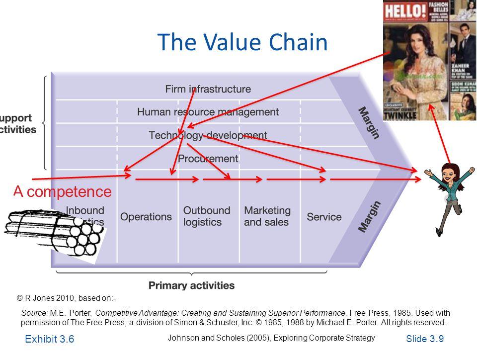 Slide 3. 9 Exploring Corporate Strategy, Seventh Edition, © Pearson Education Ltd 2005 The Value Chain Source: M.E. Porter, Competitive Advantage: Cre