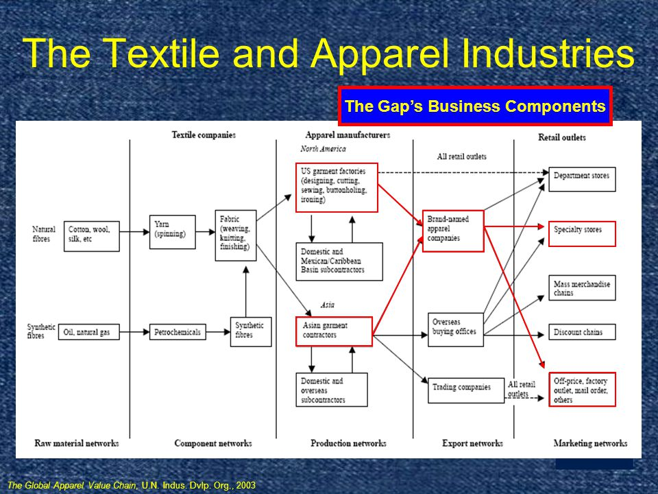 Gaps Risk Factors Highly competitive, changing environment Consumer spending patterns Foreign business IT system changes