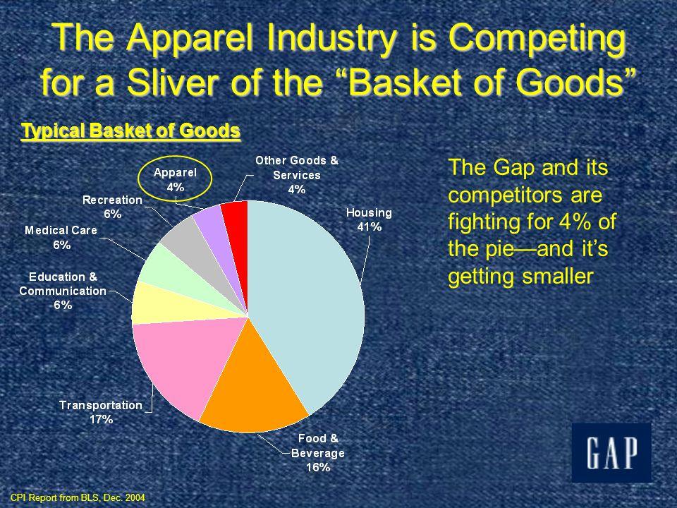 The Gap vs. GDP