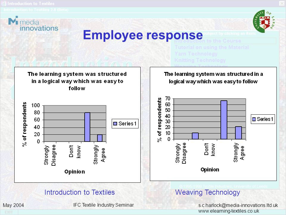 s.c.harlock@media-innovations.ltd.uk www.elearning-textiles.co.uk May 2004 IFC Textile Industry Seminar Employee response Introduction to Textiles Weaving Technology