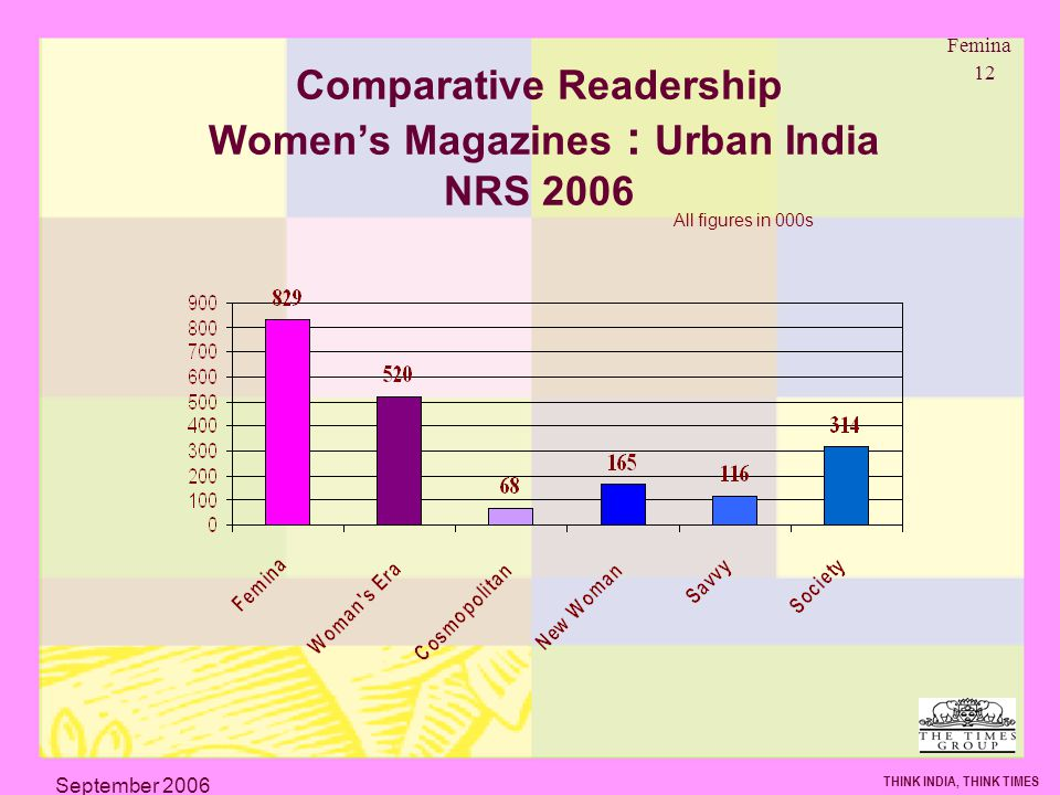 Femina 12 THINK INDIA, THINK TIMES September 2006 Comparative Readership Womens Magazines : Urban India NRS 2006 All figures in 000s