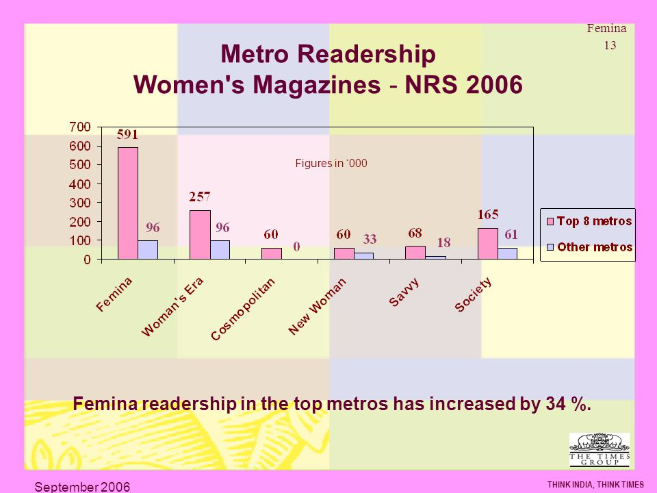 Femina 13 THINK INDIA, THINK TIMES September 2006 Metro Readership Women s Magazines - NRS 2006 Femina readership in the top metros has increased by 34 %.