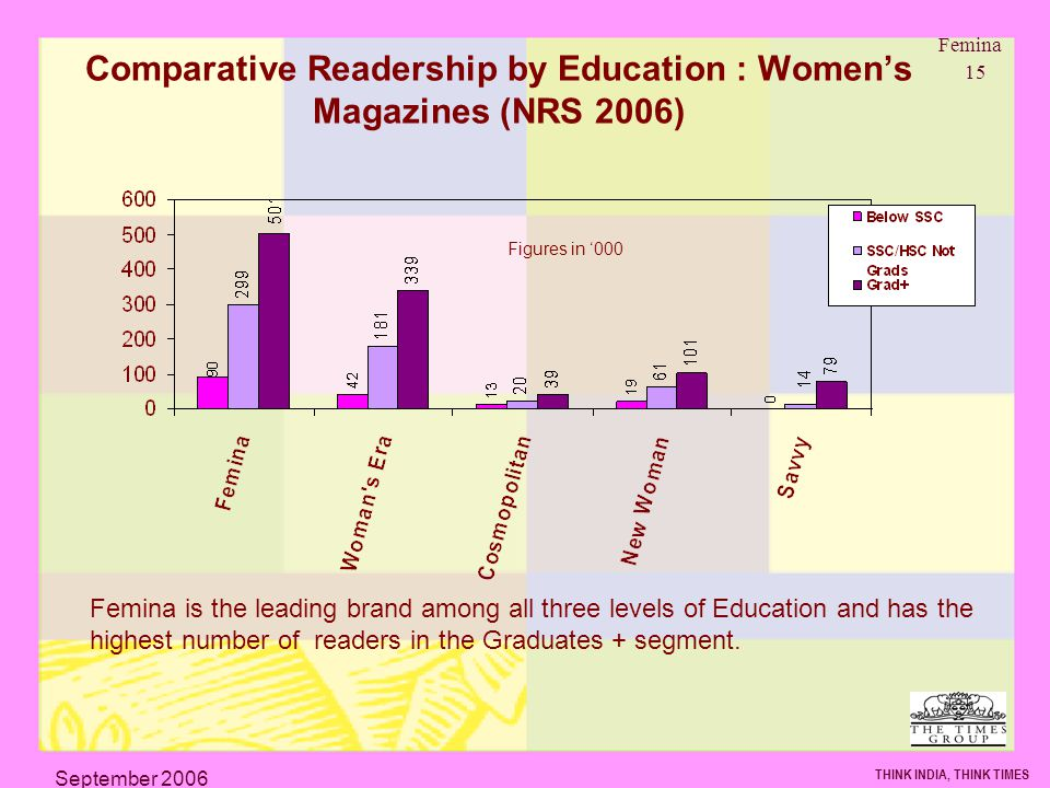 Femina 15 THINK INDIA, THINK TIMES September 2006 Comparative Readership by Education : Womens Magazines (NRS 2006) Femina is the leading brand among all three levels of Education and has the highest number of readers in the Graduates + segment.