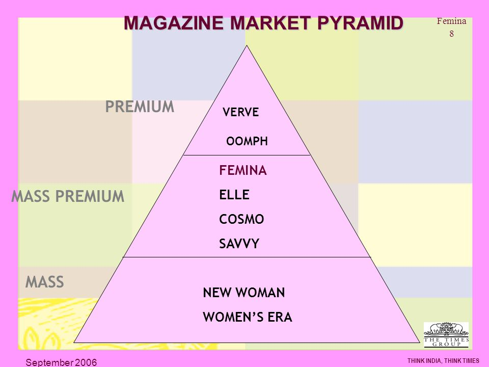 Femina 8 THINK INDIA, THINK TIMES September 2006 MAGAZINE MARKET PYRAMID PREMIUM MASS PREMIUM NEW WOMAN WOMENS ERA FEMINA ELLE COSMO SAVVY VERVE OOMPH MASS