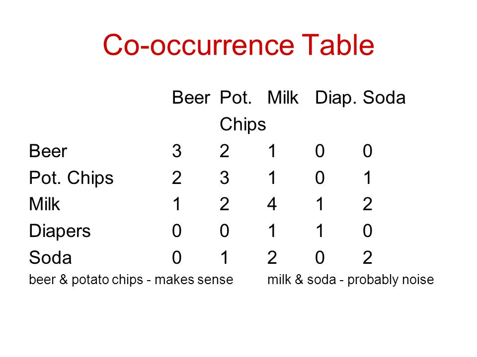 Co-occurrence Table BeerPot.MilkDiap.Soda Chips Beer32100 Pot.