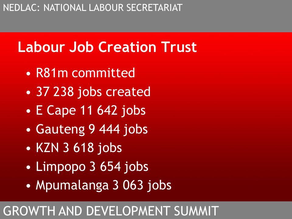 Labour Job Creation Trust R81m committed 37 238 jobs created E Cape 11 642 jobs Gauteng 9 444 jobs KZN 3 618 jobs Limpopo 3 654 jobs Mpumalanga 3 063 jobs NEDLAC: NATIONAL LABOUR SECRETARIAT GROWTH AND DEVELOPMENT SUMMIT
