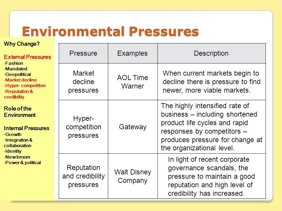 Environmental Pressures PressureExamplesDescription Market decline pressures AOL Time Warner When current markets begin to decline there is pressure t