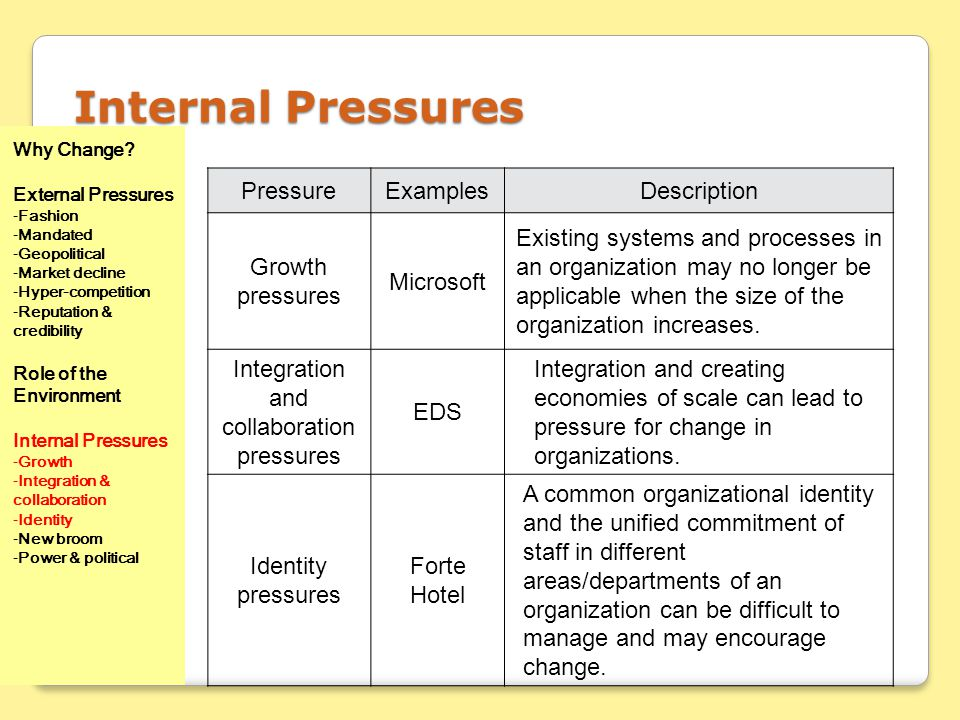 Internal Pressures PressureExamplesDescription Growth pressures Microsoft Existing systems and processes in an organization may no longer be applicabl