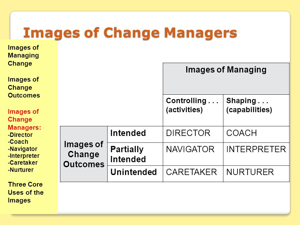 Images of Managing Controlling...(activities) Shaping...