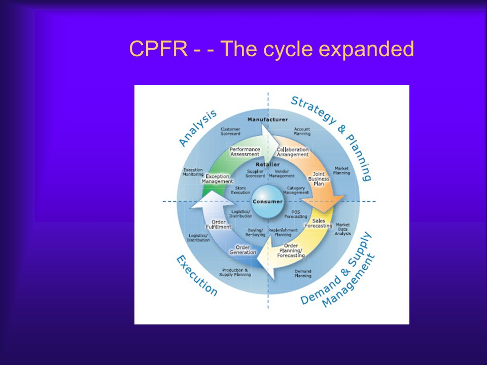 CPFR - - The cycle expanded
