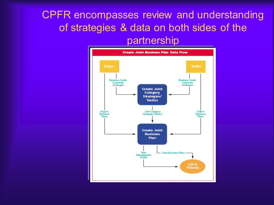 CPFR encompasses review and understanding of strategies & data on both sides of the partnership