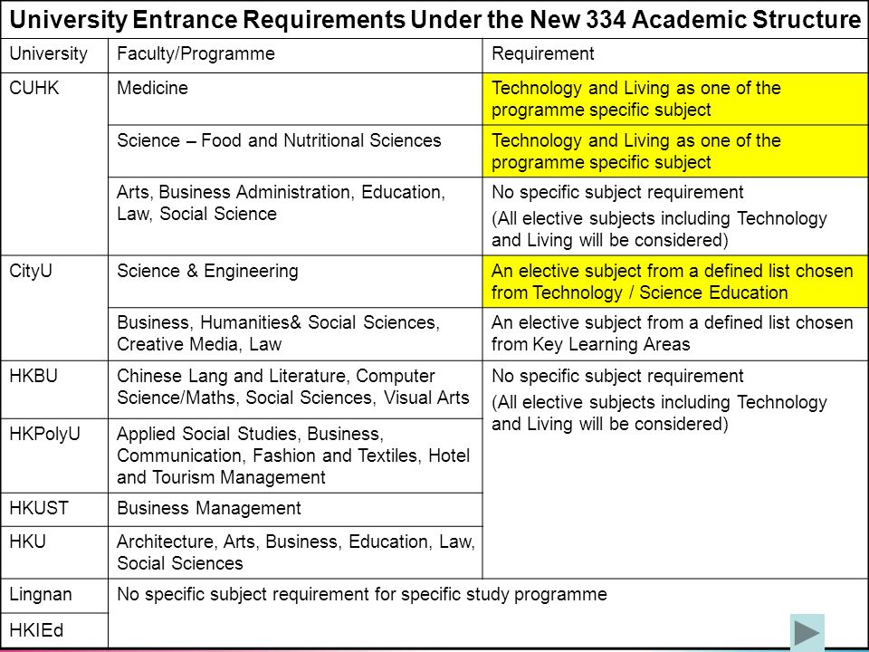10 University Entrance Requirements Under the New 334 Academic Structure UniversityFaculty/ProgrammeRequirement CUHKMedicineTechnology and Living as one of the programme specific subject Science – Food and Nutritional SciencesTechnology and Living as one of the programme specific subject Arts, Business Administration, Education, Law, Social Science No specific subject requirement (All elective subjects including Technology and Living will be considered) CityUScience & EngineeringAn elective subject from a defined list chosen from Technology / Science Education Business, Humanities& Social Sciences, Creative Media, Law An elective subject from a defined list chosen from Key Learning Areas HKBUChinese Lang and Literature, Computer Science/Maths, Social Sciences, Visual Arts No specific subject requirement (All elective subjects including Technology and Living will be considered) HKPolyUApplied Social Studies, Business, Communication, Fashion and Textiles, Hotel and Tourism Management HKUSTBusiness Management HKUArchitecture, Arts, Business, Education, Law, Social Sciences LingnanNo specific subject requirement for specific study programme HKIEd