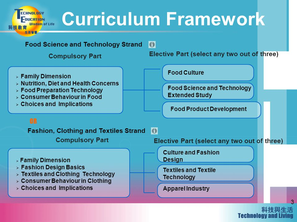 3 Curriculum Framework Compulsory Part Food Science and Technology Strand Elective Part (select any two out of three) Family Dimension Nutrition, Diet and Health Concerns Food Preparation Technology Consumer Behaviour in Food Choices and Implications Food Culture Food Science and Technology Extended Study Food Product Development Fashion, Clothing and Textiles Strand OR Family Dimension Fashion Design Basics Textiles and Clothing Technology Consumer Behaviour in Clothing Choices and Implications Culture and Fashion Design Textiles and Textile Technology Apparel Industry Elective Part (select any two out of three) Compulsory Part