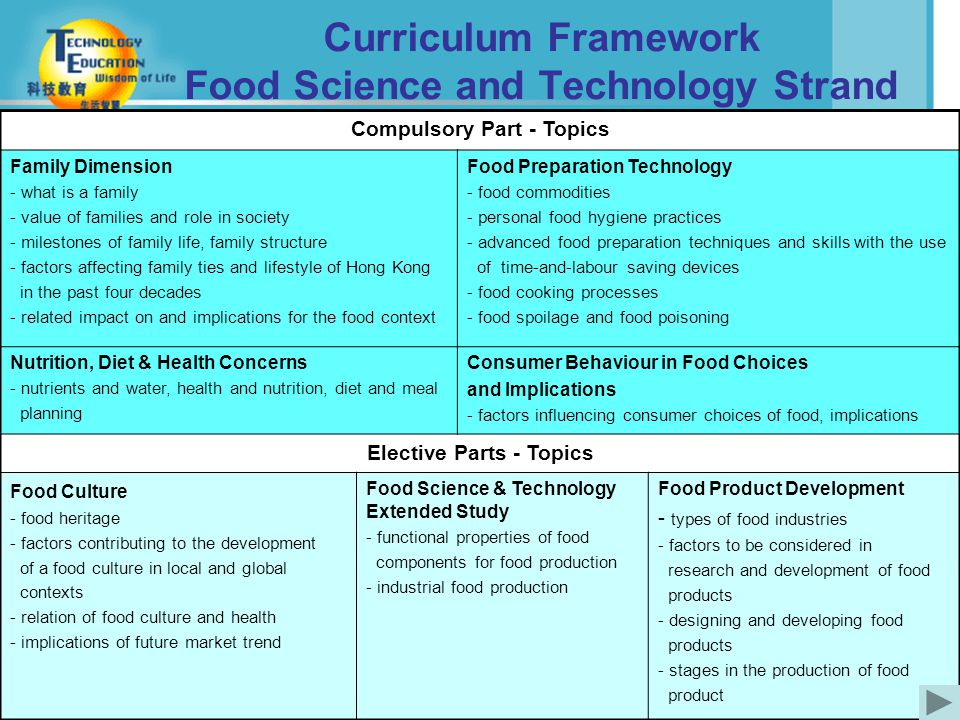 4 Curriculum Framework Food Science and Technology Strand Compulsory Part - Topics Family Dimension - what is a family - value of families and role in society - milestones of family life, family structure - factors affecting family ties and lifestyle of Hong Kong in the past four decades - related impact on and implications for the food context Food Preparation Technology - food commodities - personal food hygiene practices - advanced food preparation techniques and skills with the use of time-and-labour saving devices - food cooking processes - food spoilage and food poisoning Nutrition, Diet & Health Concerns - nutrients and water, health and nutrition, diet and meal planning Consumer Behaviour in Food Choices and Implications - factors influencing consumer choices of food, implications Elective Parts - Topics Food Culture - food heritage - factors contributing to the development of a food culture in local and global contexts - relation of food culture and health - implications of future market trend Food Science & Technology Extended Study - functional properties of food components for food production - industrial food production Food Product Development - types of food industries - factors to be considered in research and development of food products - designing and developing food products - stages in the production of food product