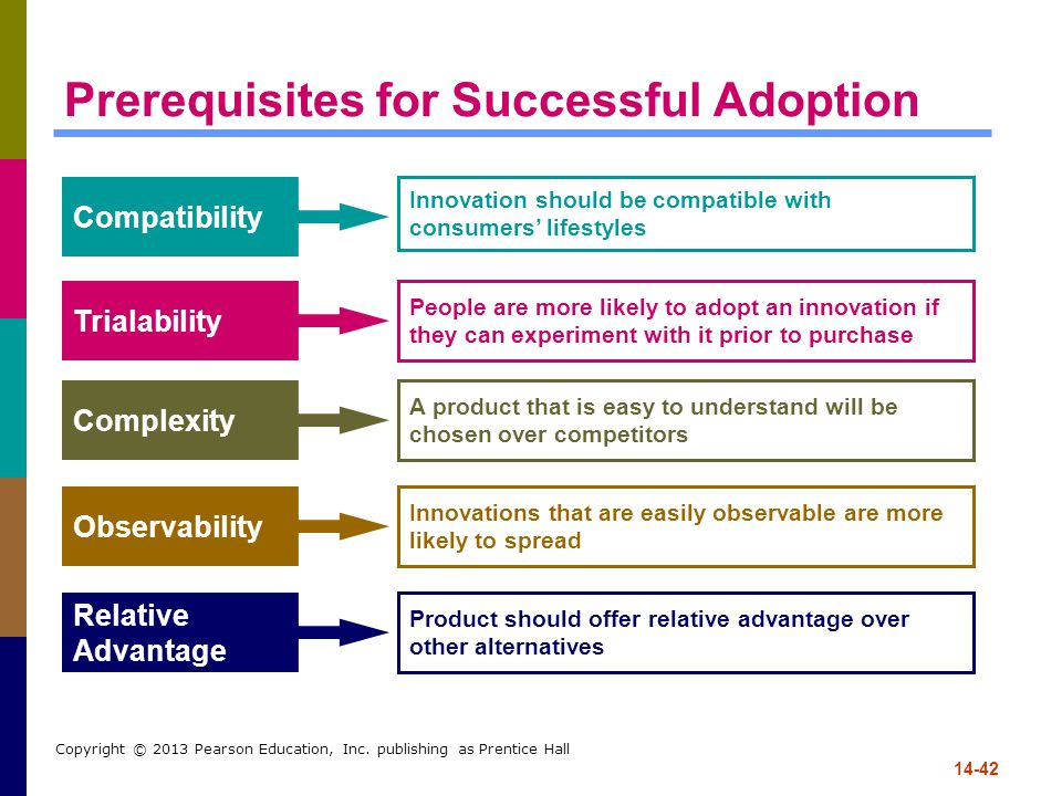 14-42 Copyright © 2013 Pearson Education, Inc. publishing as Prentice Hall Prerequisites for Successful Adoption Compatibility Trialability Complexity