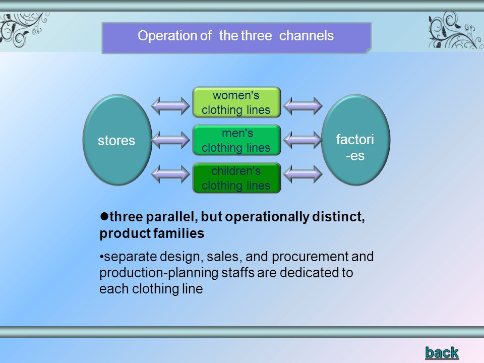 three parallel, but operationally distinct, product families separate design, sales, and procurement and production-planning staffs are dedicated to each clothing line stores factori -es men s clothing lines women s clothing lines children s clothing lines Operation of the three channels