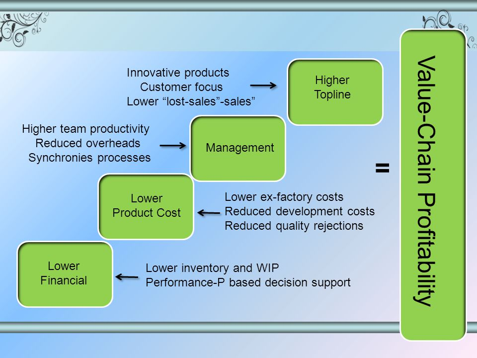 Management Higher team productivity Reduced overheads Synchronies processes Higher Topline Innovative products Customer focus Lower lost-sales-sales Lower ex-factory costs Reduced development costs Reduced quality rejections Lower Product Cost Lower Financial Lower inventory and WIP Performance-P based decision support Value-Chain Profitability =