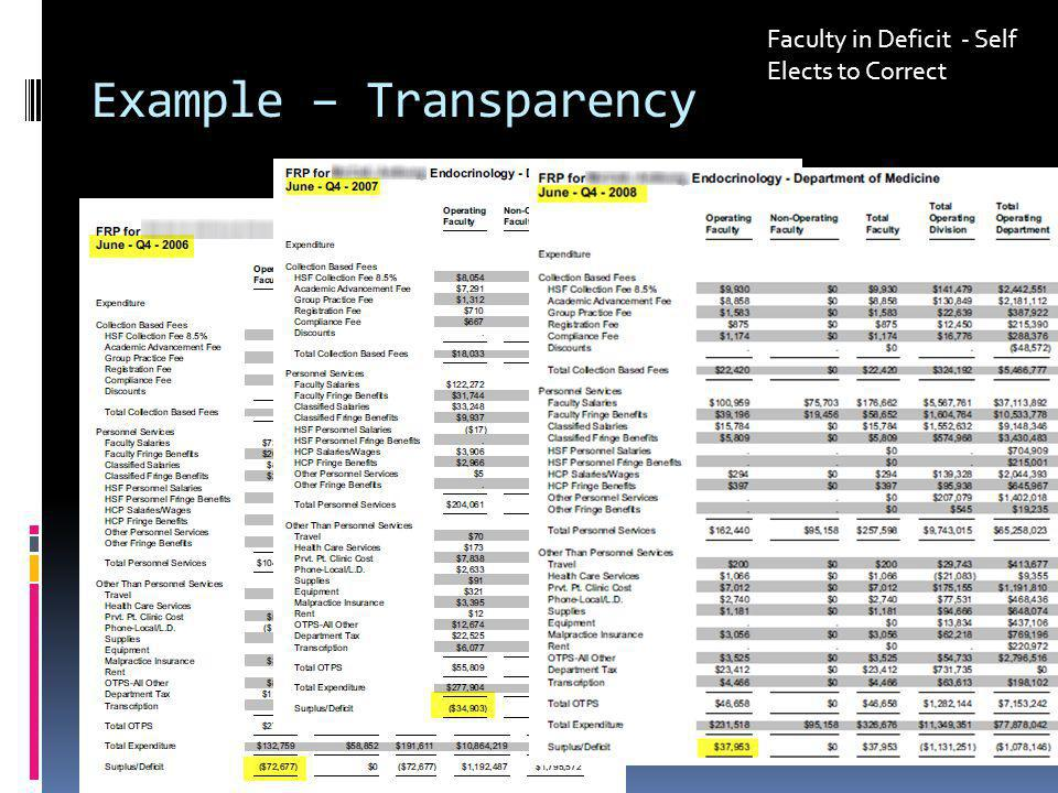 Example – Transparency Faculty in Deficit - Self Elects to Correct