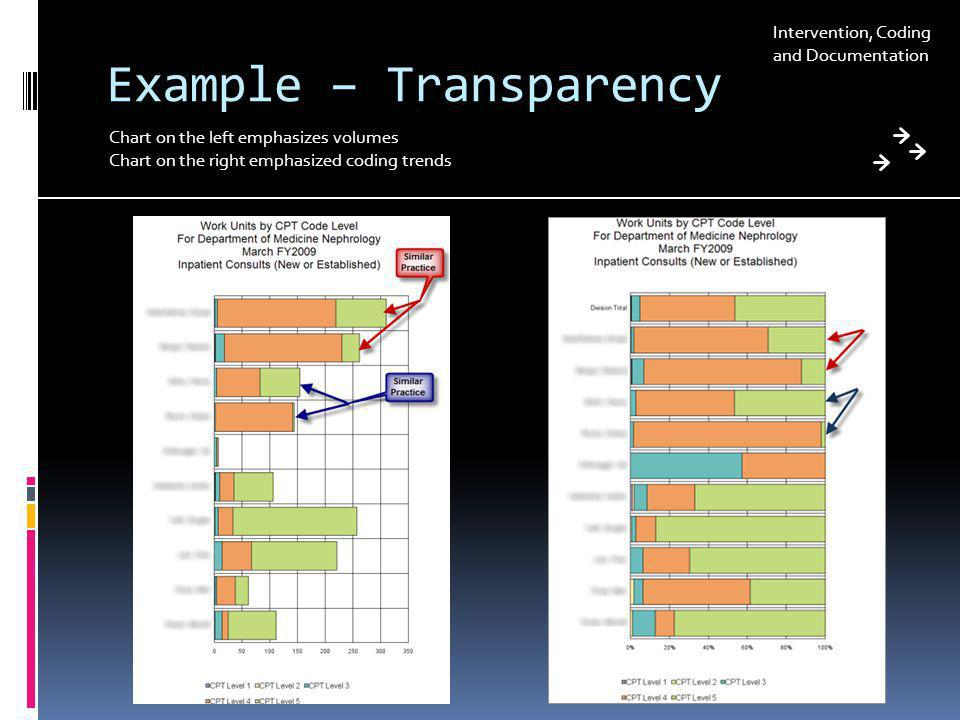 Example – Transparency Chart on the left emphasizes volumes Chart on the right emphasized coding trends Intervention, Coding and Documentation