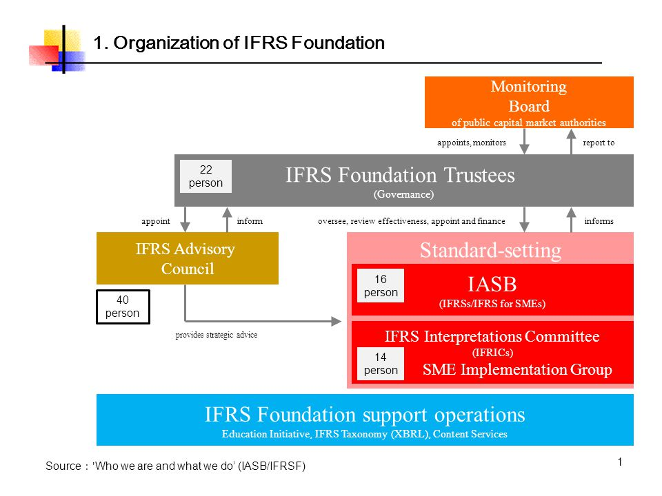 Standard-setting 1 1. Organization of IFRS Foundation Monitoring Board of public capital market authorities IFRS Foundation Trustees (Governance) IASB