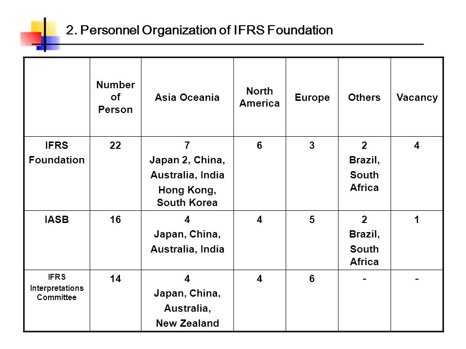 2. Personnel Organization of IFRS Foundation Number of Person Asia Oceania North America EuropeOthersVacancy IFRS Foundation 227 Japan 2, China, Austr