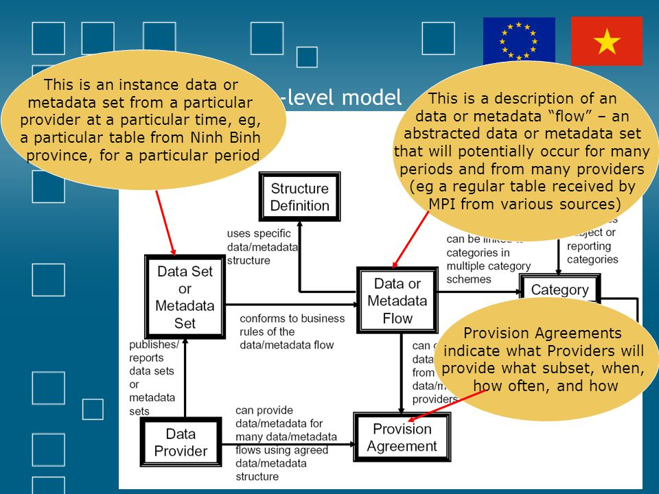 The SDMX top-level model This is a description of an data or metadata flow – an abstracted data or metadata set that will potentially occur for many p