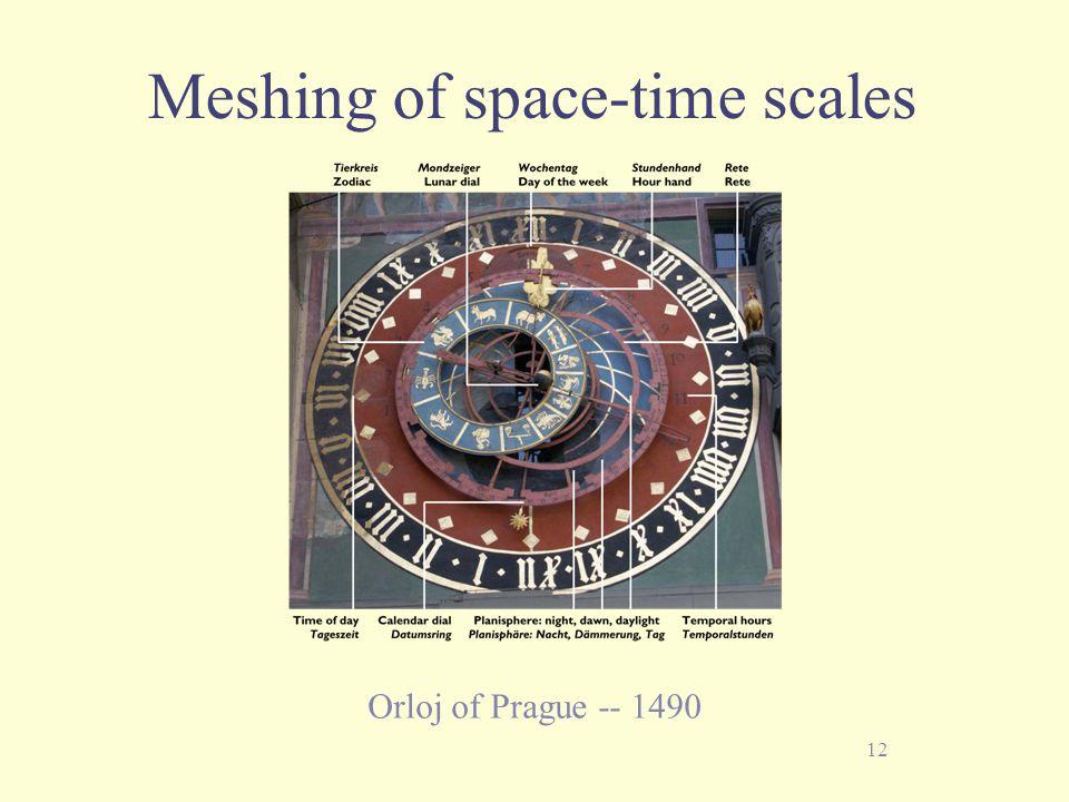 12 Meshing of space-time scales Orloj of Prague -- 1490