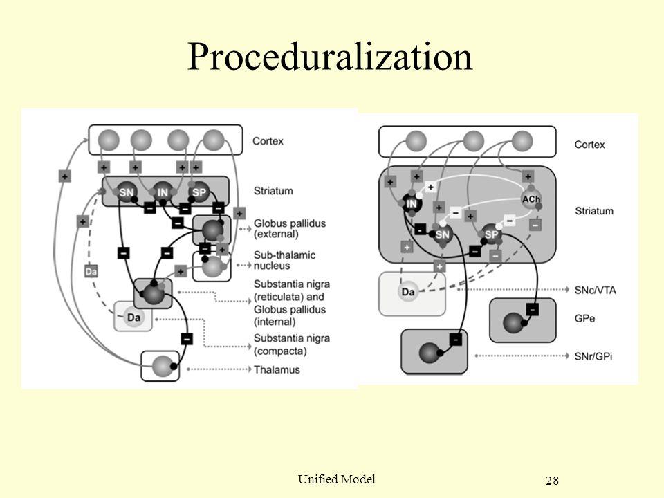 28 Unified Model Proceduralization