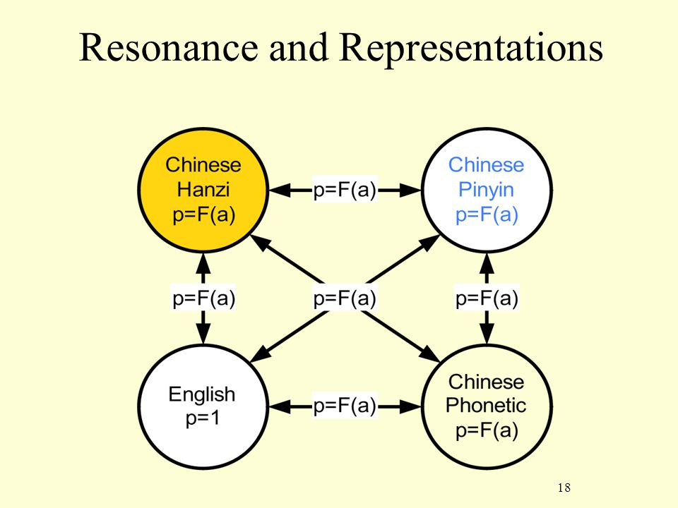 18 Resonance and Representations