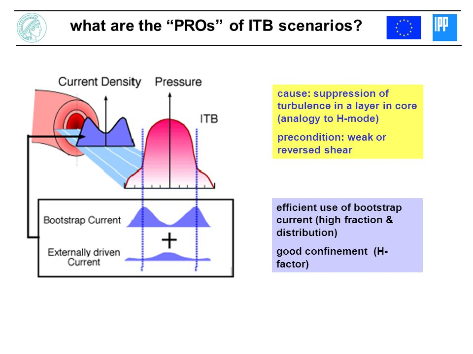 what are the PROs of ITB scenarios? cause: suppression of turbulence in a layer in core (analogy to H-mode) precondition: weak or reversed shear effic