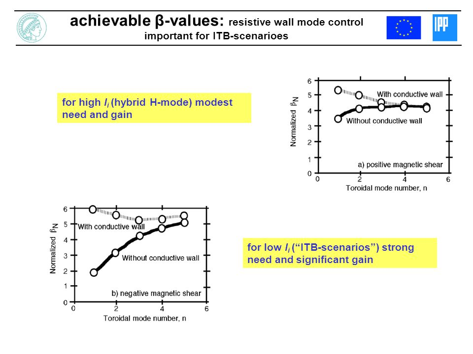 achievable β-values: resistive wall mode control important for ITB-scenarioes for high l i (hybrid H-mode) modest need and gain for low l i (ITB-scena