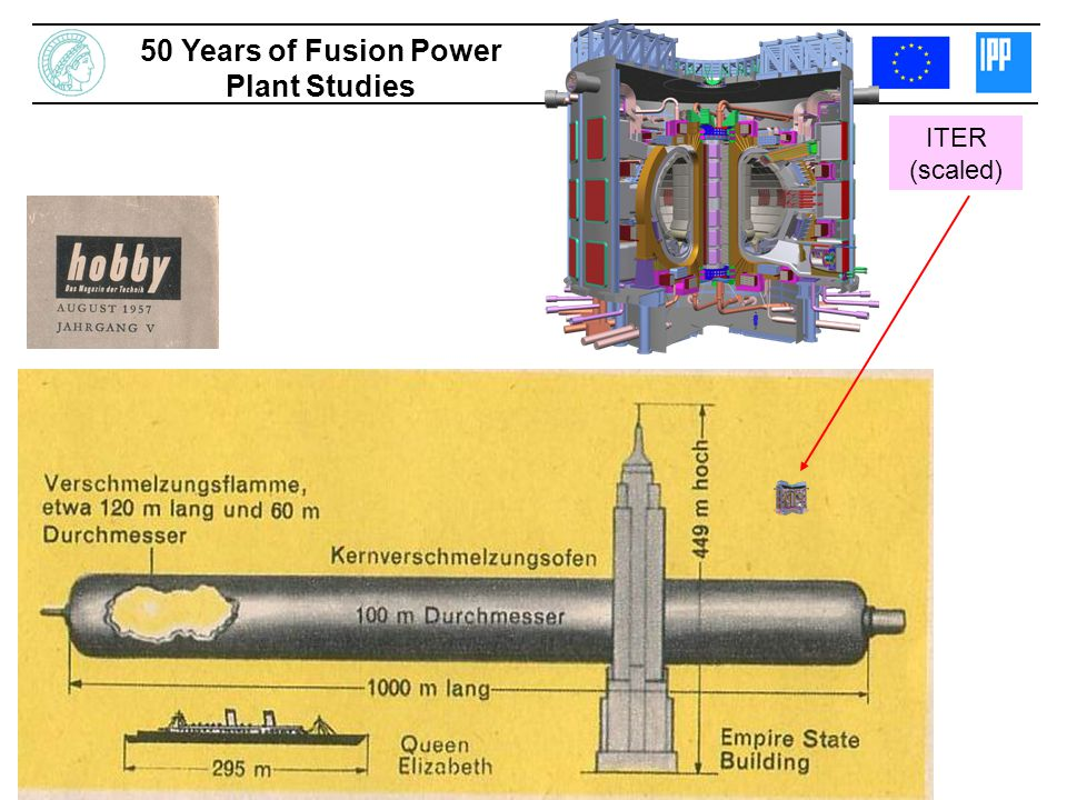 ITER (scaled) 50 Years of Fusion Power Plant Studies