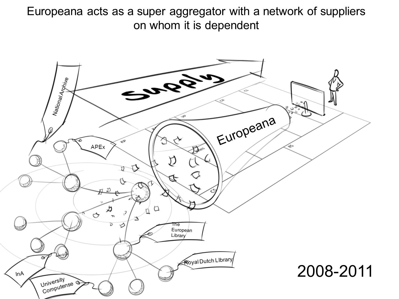 APEx Europeana InA University Computense The European Library Royal Dutch LIbrary National Archive 2008-2011 Europeana acts as a super aggregator with