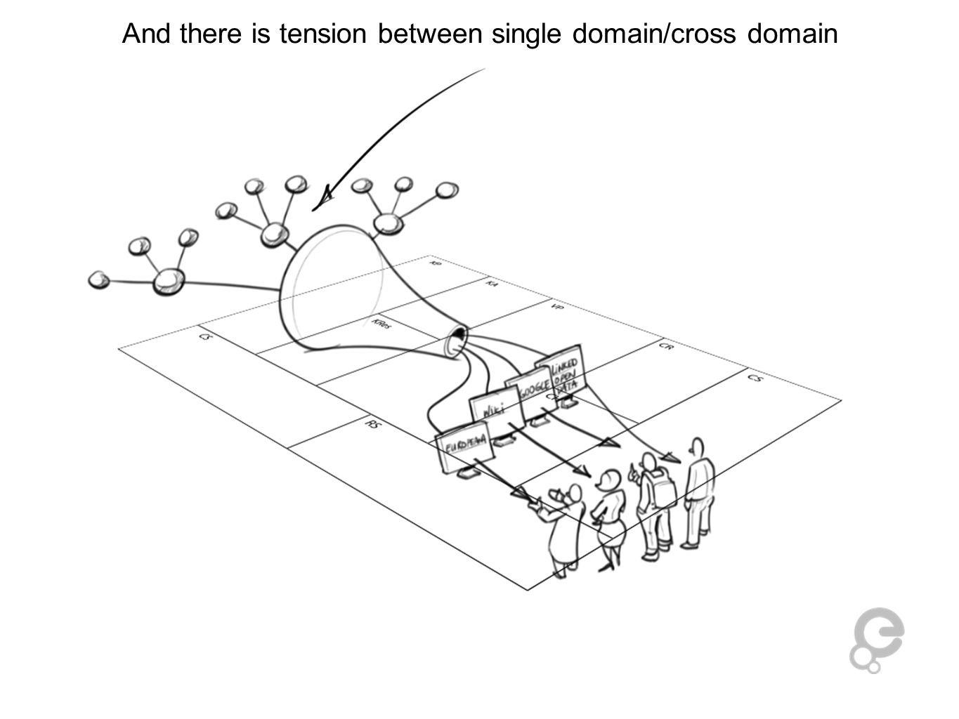 And there is tension between single domain/cross domain