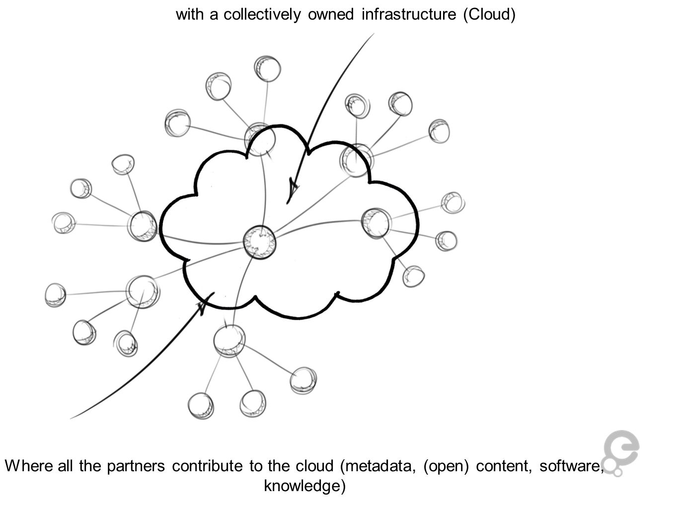 Where all the partners contribute to the cloud (metadata, (open) content, software, knowledge) with a collectively owned infrastructure (Cloud)