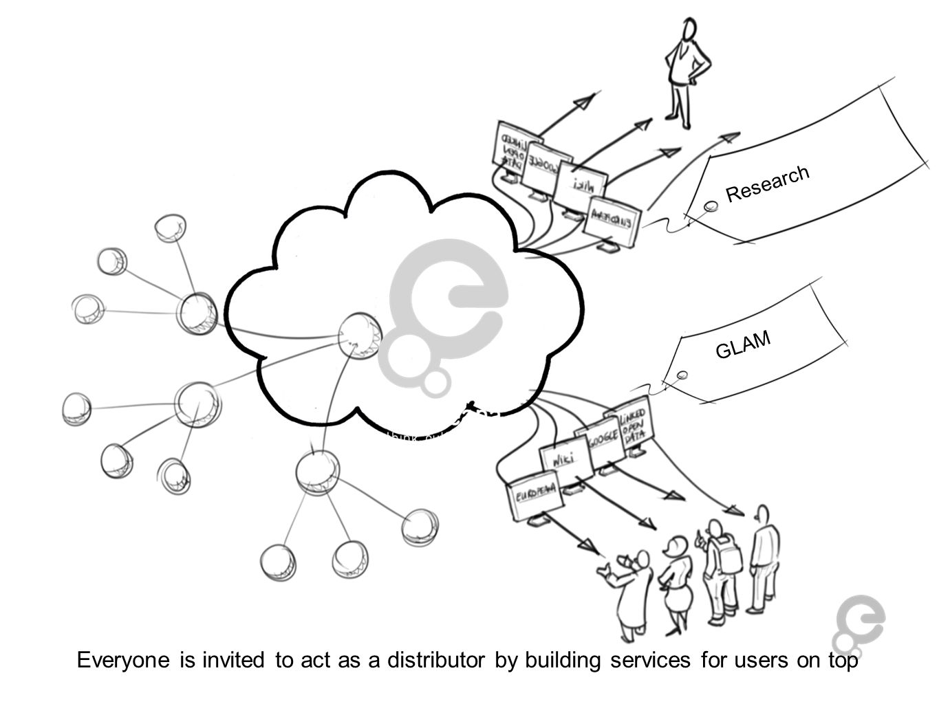Everyone is invited to act as a distributor by building services for users on top GLAM Research