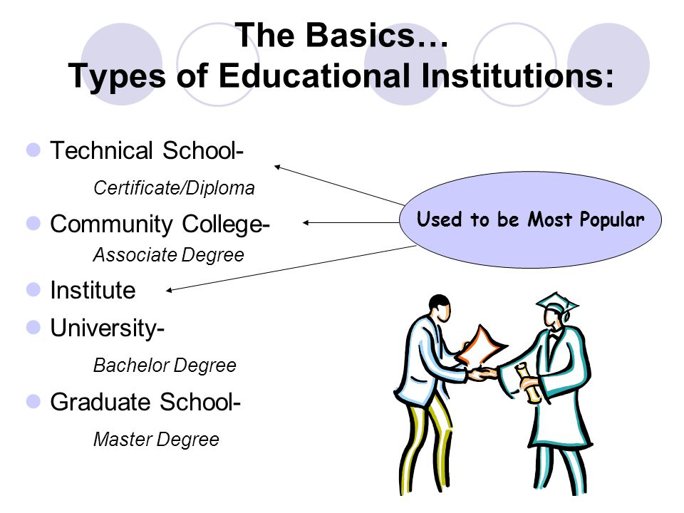 The Basics… Types of Educational Institutions: Technical School- Certificate/Diploma Community College- Associate Degree Institute University- Bachelo