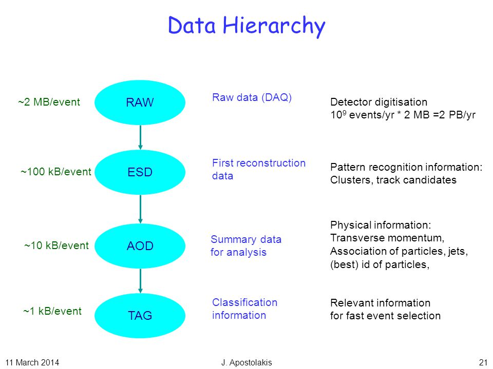 11 March 2014J. Apostolakis21 Data Hierarchy RAW Detector digitisation 10 9 events/yr * 2 MB =2 PB/yr ~2 MB/event ESD Pattern recognition information: