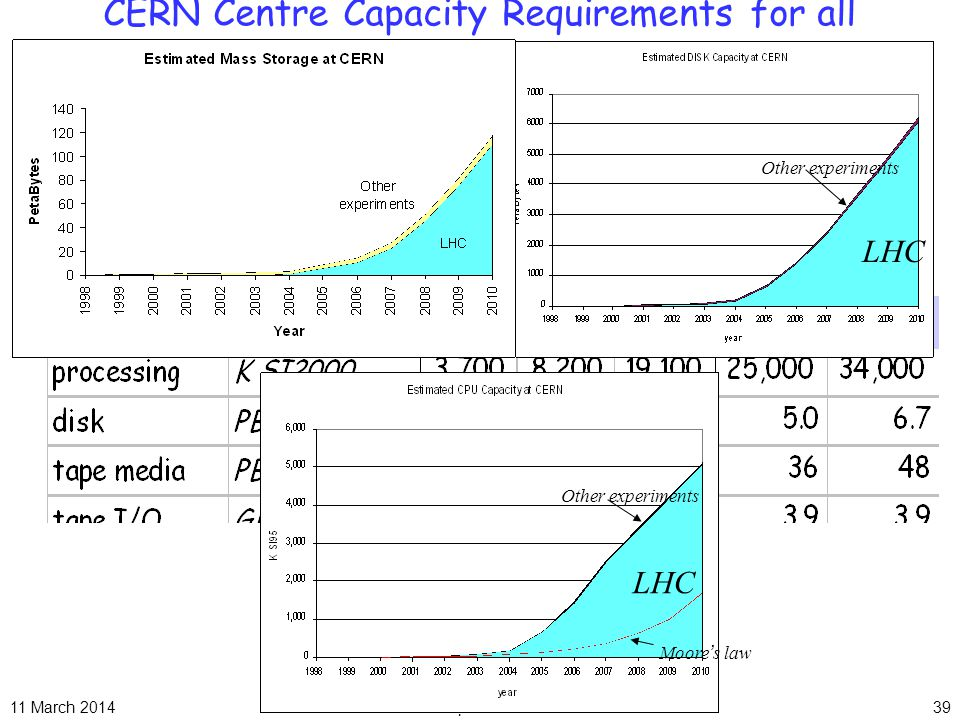 11 March 2014J. Apostolakis39 CERN Centre Capacity Requirements for all expts.