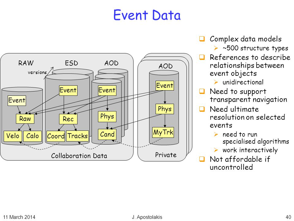 11 March 2014J. Apostolakis40 Event Data Complex data models ~500 structure types References to describe relationships between event objects unidirect
